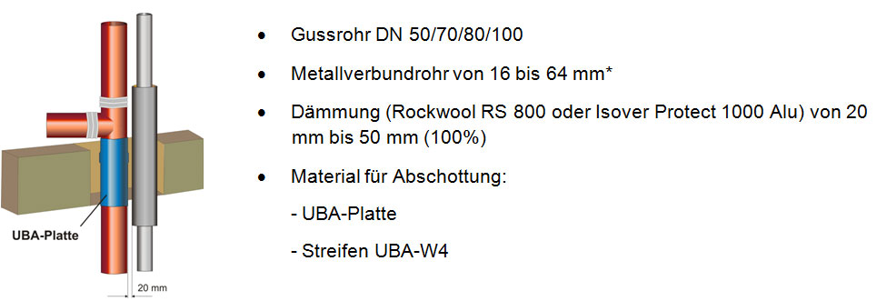 Beispiel Abschottung Gussrohr mit Trinkwasser/Heizungsrohr (Metallverbundrohr)